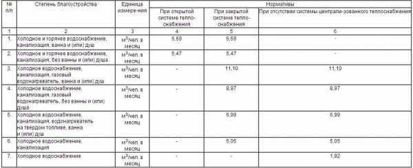 Образец формулы начисления в мкд за горячею воду рсо